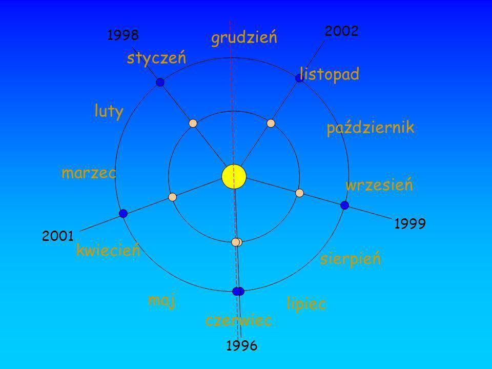 styczeń grudzień luty marzec kwiecień maj czerwiec lipiec sierpień wrzesień październik listopad 1996 1998 1999 2001 2002