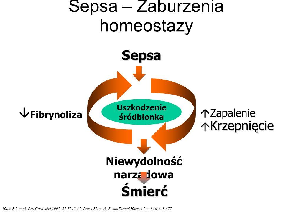 Niewydolność narządowa Sepsa Fibrynoliza Zapalenie Śmierć Uszkodzenie śródbłonka Sepsa – Zaburzenia homeostazy Krzepnięcie Krzepnięcie Hack EC.