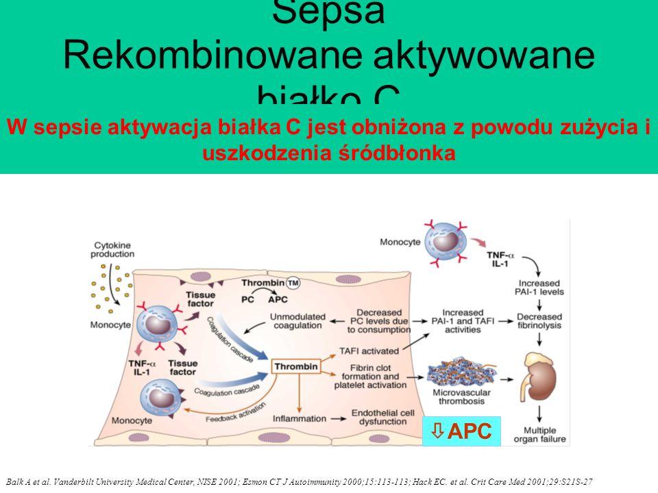 Sepsa Rekombinowane aktywowane białko C APC W sepsie aktywacja białka C jest obniżona z powodu zużycia i uszkodzenia śródbłonka Balk A et al.