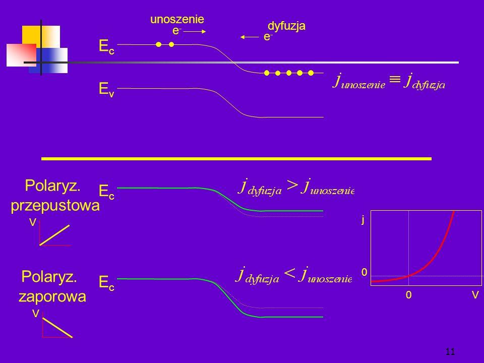 11 EcEc EcEc EcEc EvEv e-e- e-e- unoszenie dyfuzja Polaryz. przepustowa Polaryz. zaporowa V V V0 0 j