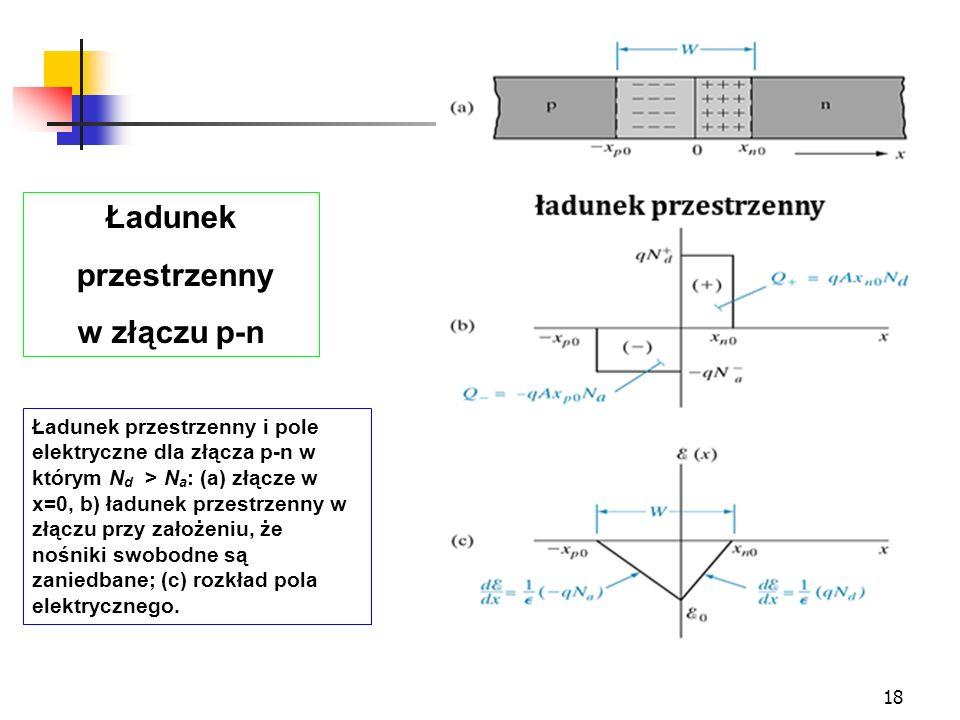 18 Ładunek przestrzenny i pole elektryczne dla złącza p-n w którym N d > N a : (a) złącze w x=0, b) ładunek przestrzenny w złączu przy założeniu, że n