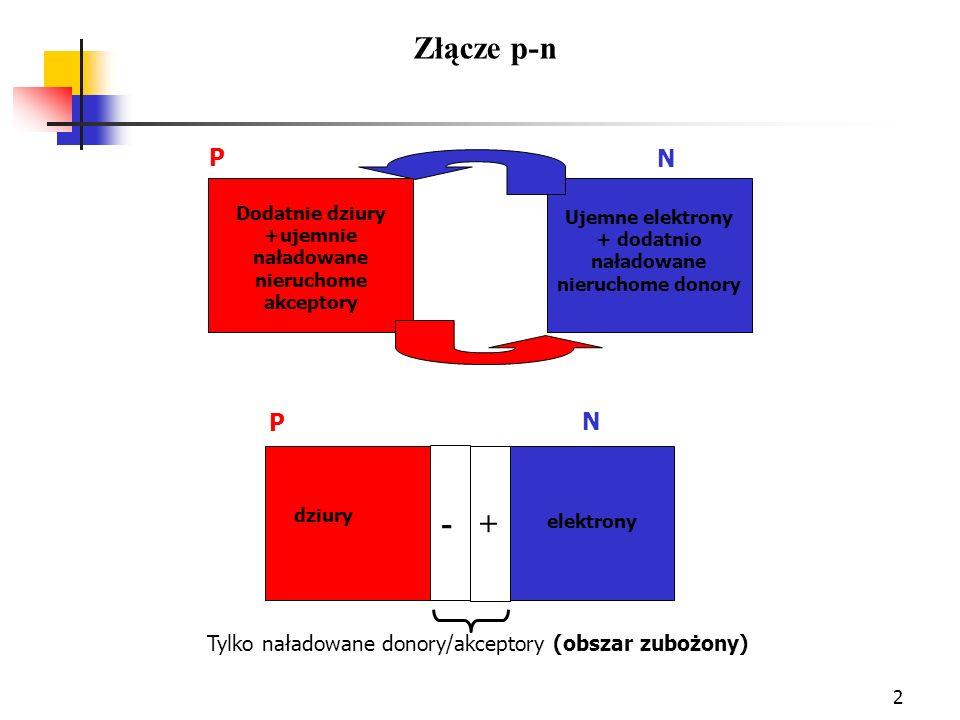 2 P N Ujemne elektrony + dodatnio naładowane nieruchome donory Dodatnie dziury +ujemnie naładowane nieruchome akceptory + - Tylko naładowane donory/ak