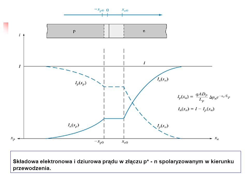 Składowa elektronowa i dziurowa prądu w złączu p + - n spolaryzowanym w kierunku przewodzenia.