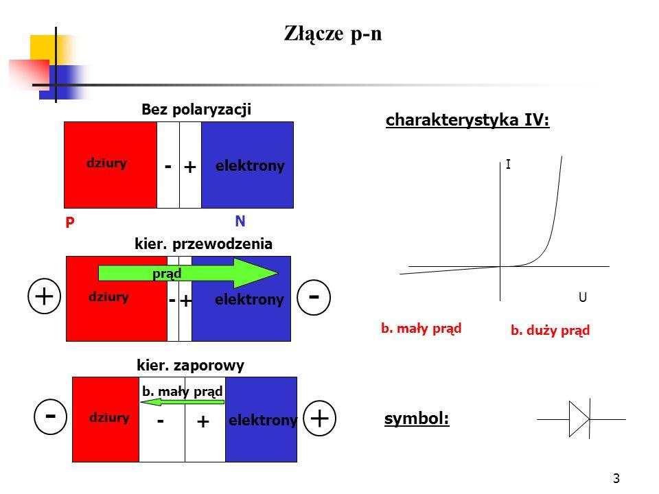 3 + - elektrony dziury Bez polaryzacji P N + - + - elektrony dziury kier. przewodzenia prąd - + + - elektrony dziury kier. zaporowy b. mały prąd b. du