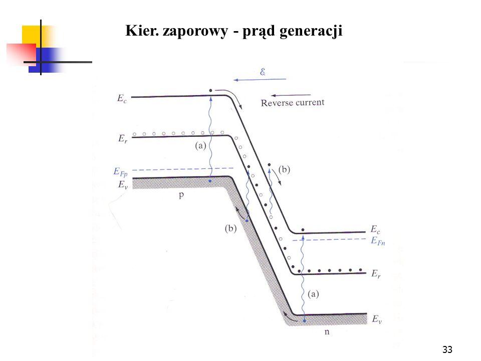 33 Kier. zaporowy - prąd generacji
