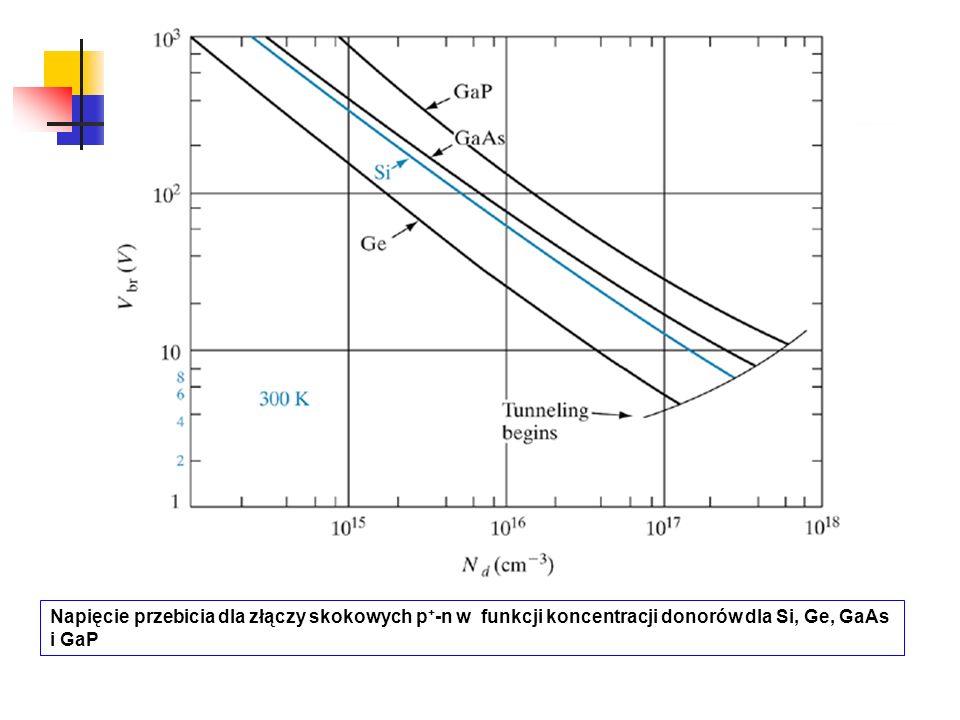 Napięcie przebicia dla złączy skokowych p + -n w funkcji koncentracji donorów dla Si, Ge, GaAs i GaP