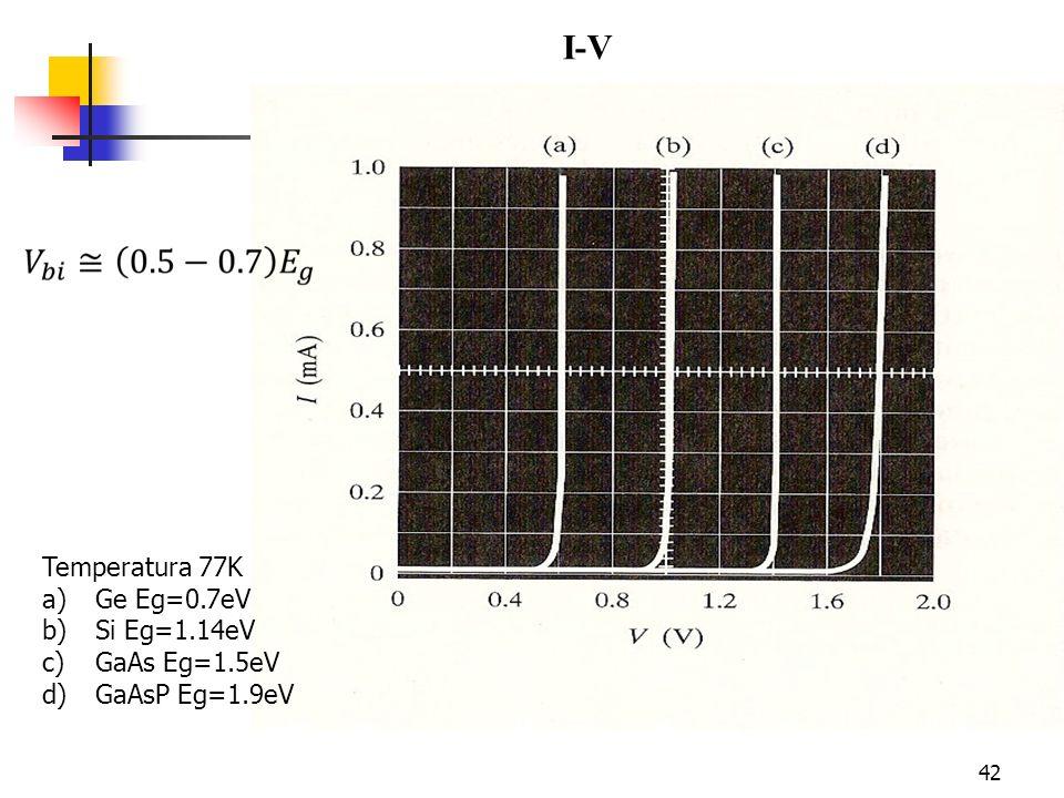 42 I-V Temperatura 77K a)Ge Eg=0.7eV b)Si Eg=1.14eV c)GaAs Eg=1.5eV d)GaAsP Eg=1.9eV
