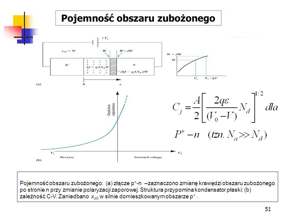 51 Pojemność obszaru zubożonego: (a) złącze p + -n –zaznaczono zmianę krawędzi obszaru zubożonego po stronie n przy zmianie polaryzacji zaporowej. Str