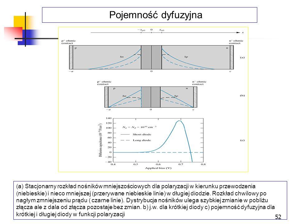 52 (a) Stacjonarny rozkład nośników mniejszościowych dla polaryzacji w kierunku przewodzenia (niebieskie) i nieco mniejszej (przerywane niebieskie lin