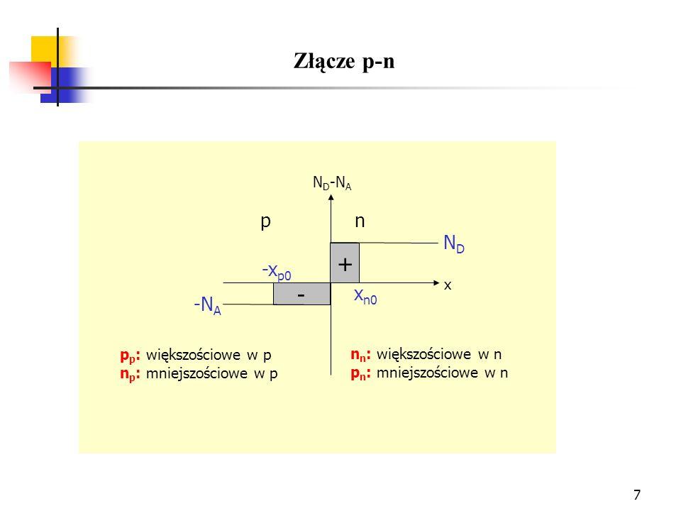 18 Ładunek przestrzenny i pole elektryczne dla złącza p-n w którym N d > N a : (a) złącze w x=0, b) ładunek przestrzenny w złączu przy założeniu, że nośniki swobodne są zaniedbane; (c) rozkład pola elektrycznego.