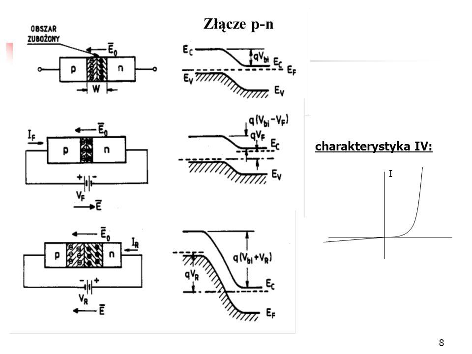 19 Ładunek przestrzenny w złączu p-n Maksymalne pole elektryczne : Ale x p0 N a = x n0 N d i W = x p0 + x n0 (0 < x < x n0 ) (- x p0 < x < 0 ) (pole pod wykresem)