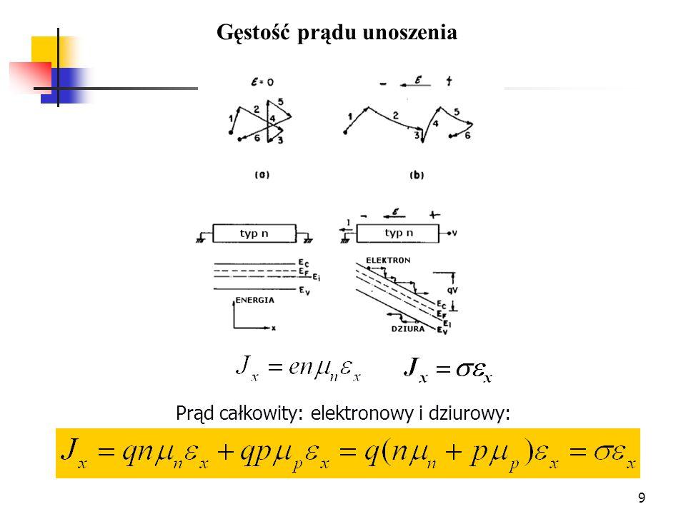 30 Dla polaryzacji zaporowej V = -V r (V r >> kT/q) : Polaryzacja zaporowa