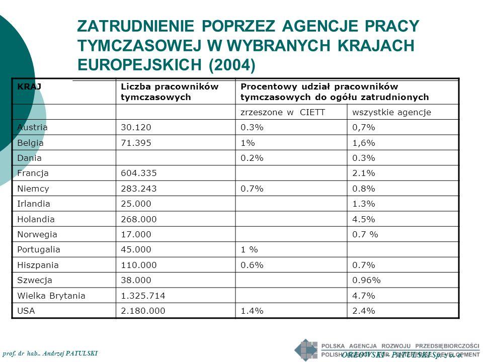 ZATRUDNIENIE POPRZEZ AGENCJE PRACY TYMCZASOWEJ W WYBRANYCH KRAJACH EUROPEJSKICH (2004) KRAJLiczba pracowników tymczasowych Procentowy udział pracownik