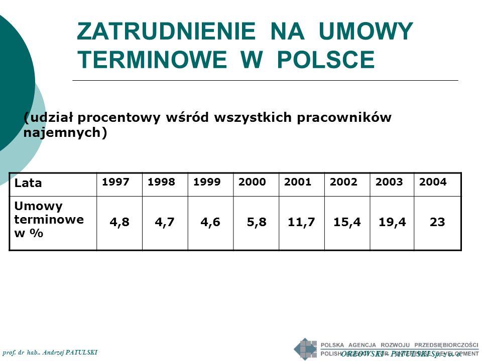 ZATRUDNIENIE NA UMOWY TERMINOWE W POLSCE (udział procentowy wśród wszystkich pracowników najemnych) Lata 19971998199920002001200220032004 Umowy termin