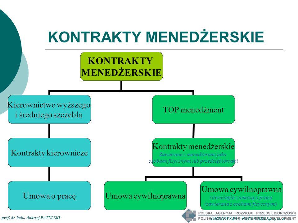 KONTRAKTY MENEDŻERSKIE KONTRAKTY MENEDŻERSKIE Kierownictwo wyższego i średniego szczebla Kontrakty kierownicze Umowa o pracę TOP menedżment Kontrakty