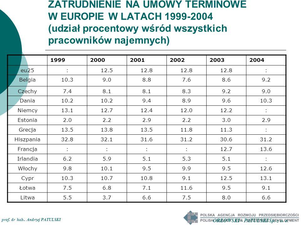 ZATRUDNIENIE NA UMOWY TERMINOWE W EUROPIE W LATACH 1999-2004 (udział procentowy wśród wszystkich pracowników najemnych) 199920002001200220032004 Luxemburg3.4 4.44.33.2: Węgry6.26.97.5 7.67.3 Malta:4.14.2 5.0 Holandia12.014.014.3 14.615.2 Austria:8.6:7.56.610.2 Polska4,65.811.715.519.423.8 Portugalia18.519.920.021.620.619.8 Słowenia10.812.913.114.713.719.3 Słowacja3.74.05.04.85.06.3 Finlandia18.217.717.917.317.918.7 Szwecja13.914.715.915.715.817.2 Wlk.