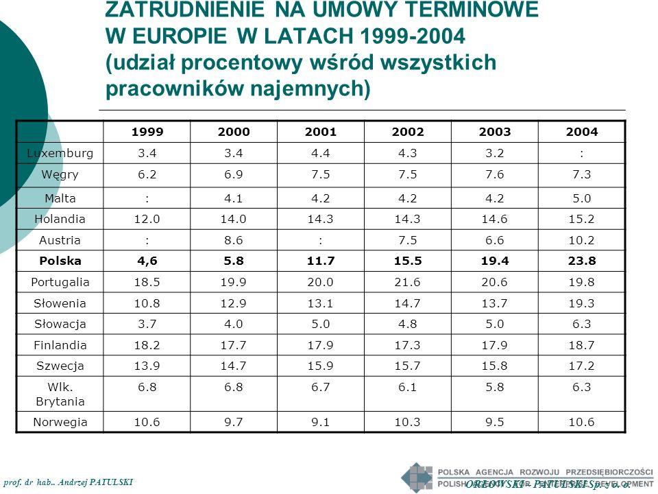 ZATRUDNIENIE NA UMOWY TERMINOWE W EUROPIE W LATACH 1999-2004 (udział procentowy wśród wszystkich pracowników najemnych) 199920002001200220032004 Luxem