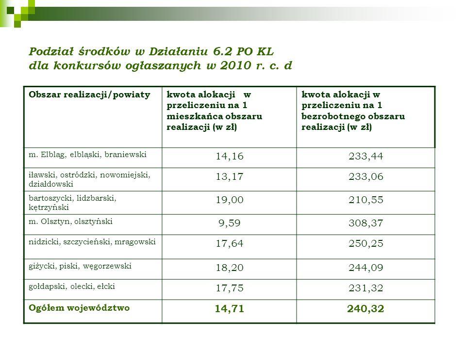 Podział środków w Działaniu 6.2 PO KL dla konkursów ogłaszanych w 2010 r. c. d Obszar realizacji/powiatykwota alokacji w przeliczeniu na 1 mieszkańca