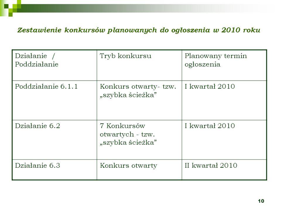 10 Zestawienie konkursów planowanych do ogłoszenia w 2010 roku Działanie / Poddziałanie Tryb konkursuPlanowany termin ogłoszenia Poddziałanie 6.1.1Kon