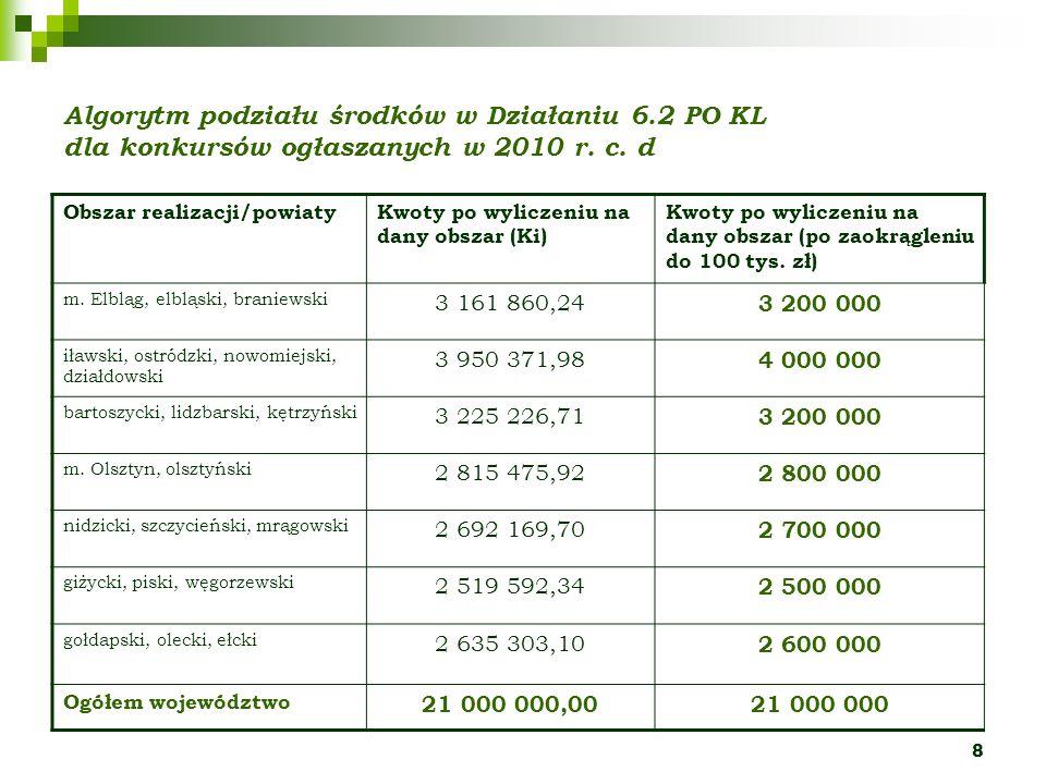 8 Algorytm podziału środków w Działaniu 6.2 PO KL dla konkursów ogłaszanych w 2010 r. c. d Obszar realizacji/powiatyKwoty po wyliczeniu na dany obszar