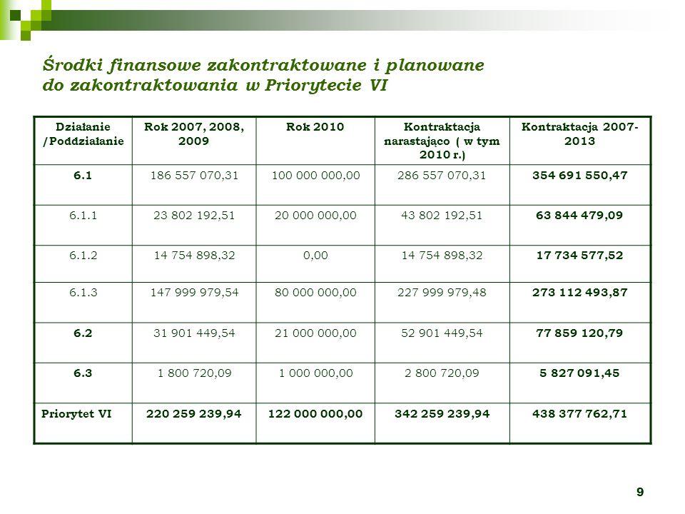 9 Środki finansowe zakontraktowane i planowane do zakontraktowania w Priorytecie VI Działanie /Poddziałanie Rok 2007, 2008, 2009 Rok 2010Kontraktacja