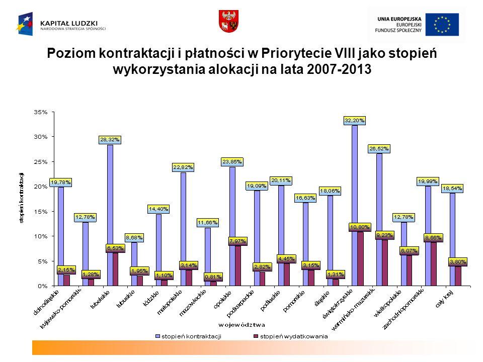 Poziom kontraktacji i płatności w Priorytecie VIII jako stopień wykorzystania alokacji na lata 2007-2013