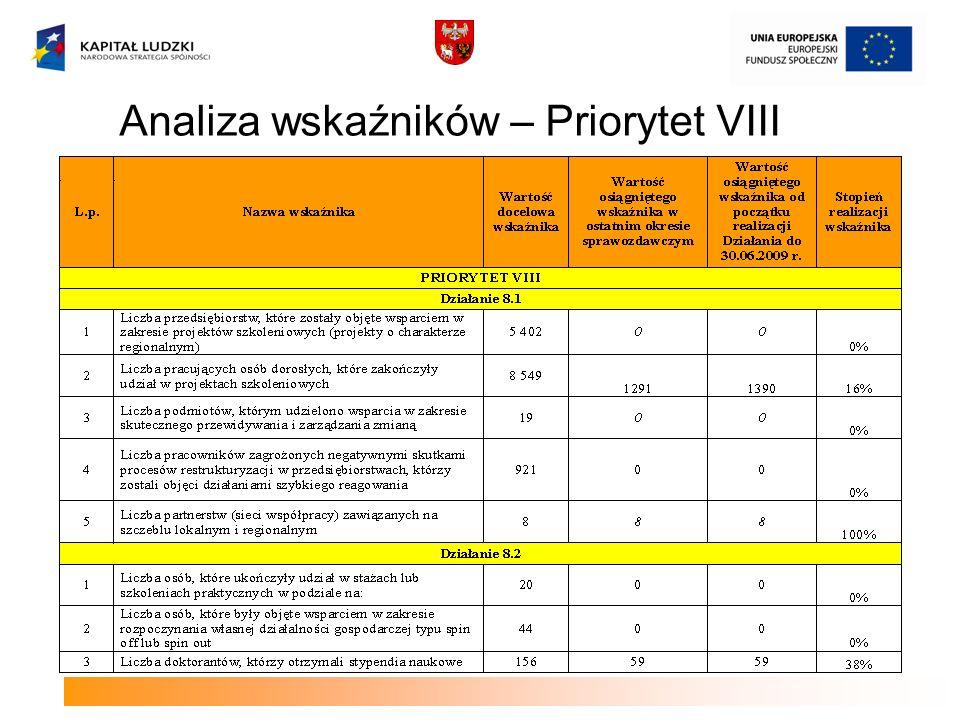 Analiza wskaźników – Priorytet VIII
