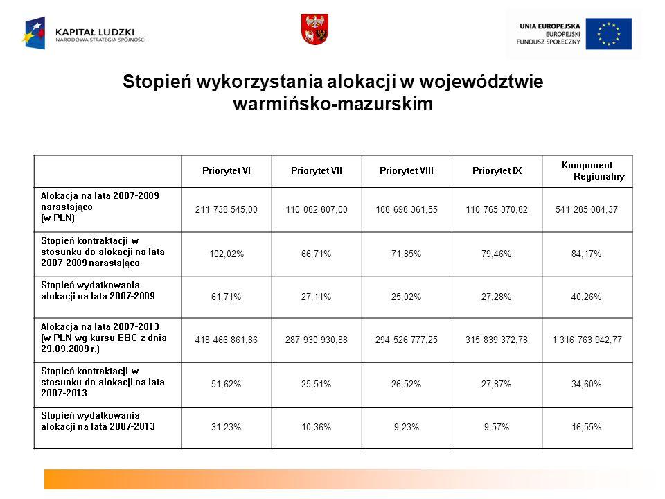 Stopień wykorzystania alokacji w województwie warmińsko-mazurskim Priorytet VIPriorytet VIIPriorytet VIIIPriorytet IX Komponent Regionalny Alokacja na