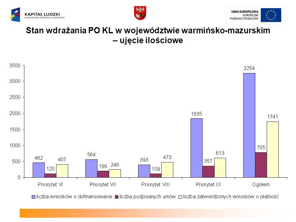 Liczba wniosków o dofinansowanie po ocenie formalnej w podziale na Działania/Poddziałania
