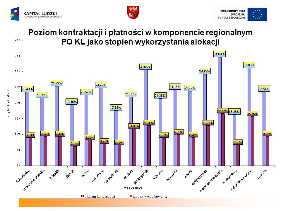 Poziom kontraktacji i płatności w komponencie regionalnym PO KL jako stopień wykorzystania alokacji