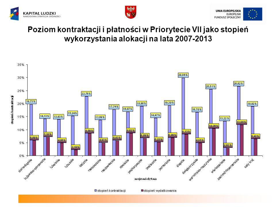 Poziom kontraktacji i płatności w Priorytecie VII jako stopień wykorzystania alokacji na lata 2007-2013