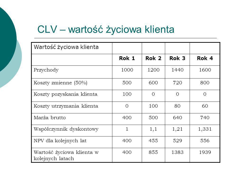 CLV – wartość życiowa klienta Wartość życiowa klienta Rok 1Rok 2Rok 3Rok 4 Przychody1000120014401600 Koszty zmienne (50%)500600720800 Koszty pozyskani