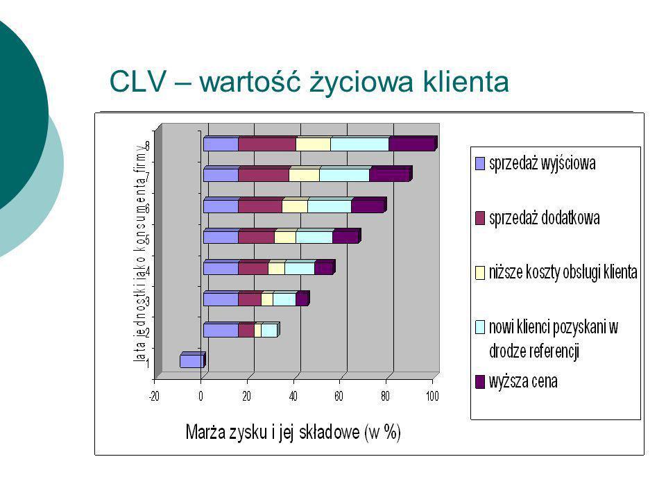 CLV – wartość życiowa klienta