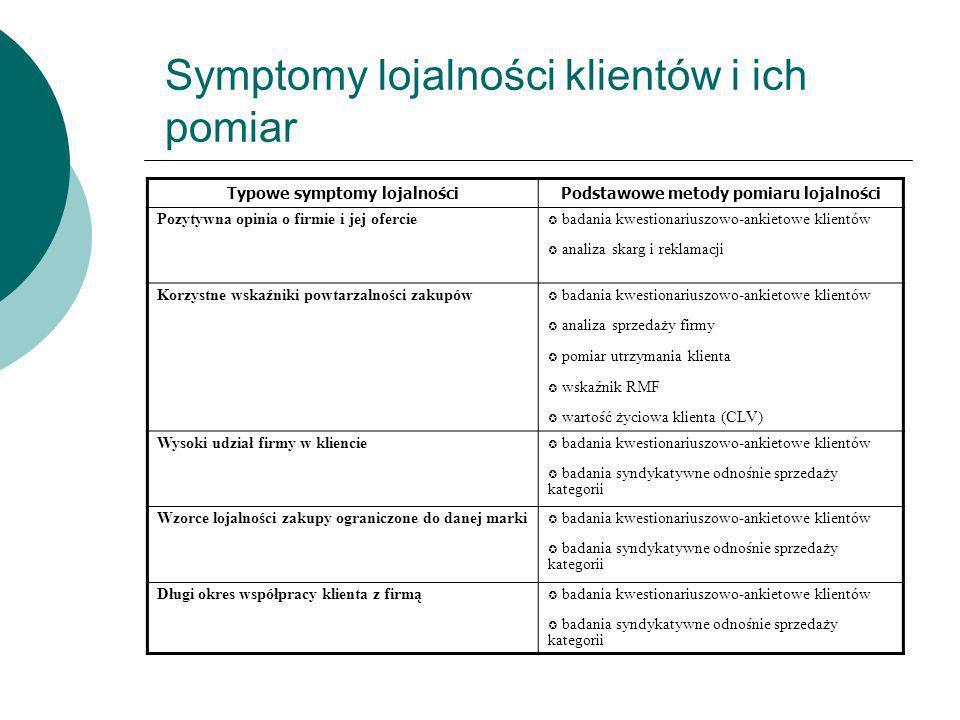 Symptomy lojalności klientów i ich pomiar Typowe symptomy lojalnościPodstawowe metody pomiaru lojalności Pozytywna opinia o firmie i jej ofercie badan
