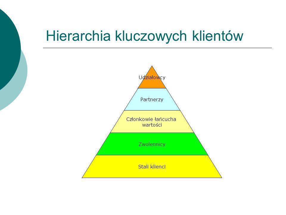 Hierarchia kluczowych klientów Udziałowcy Partnerzy Członkowie łańcucha wartości Zwolennicy Stali klienci