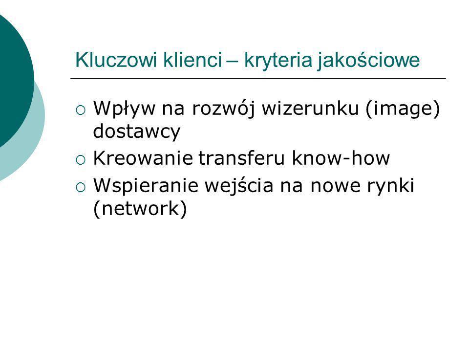 Kluczowi klienci – kryteria jakościowe Wpływ na rozwój wizerunku (image) dostawcy Kreowanie transferu know-how Wspieranie wejścia na nowe rynki (netwo