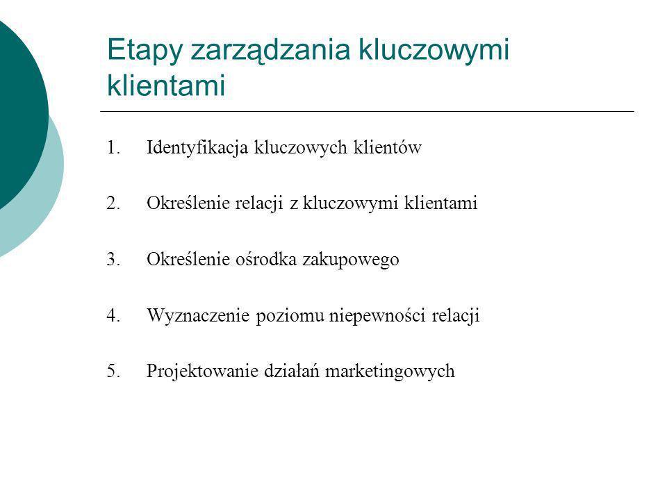 Etapy zarządzania kluczowymi klientami 1.Identyfikacja kluczowych klientów 2.Określenie relacji z kluczowymi klientami 3.Określenie ośrodka zakupowego