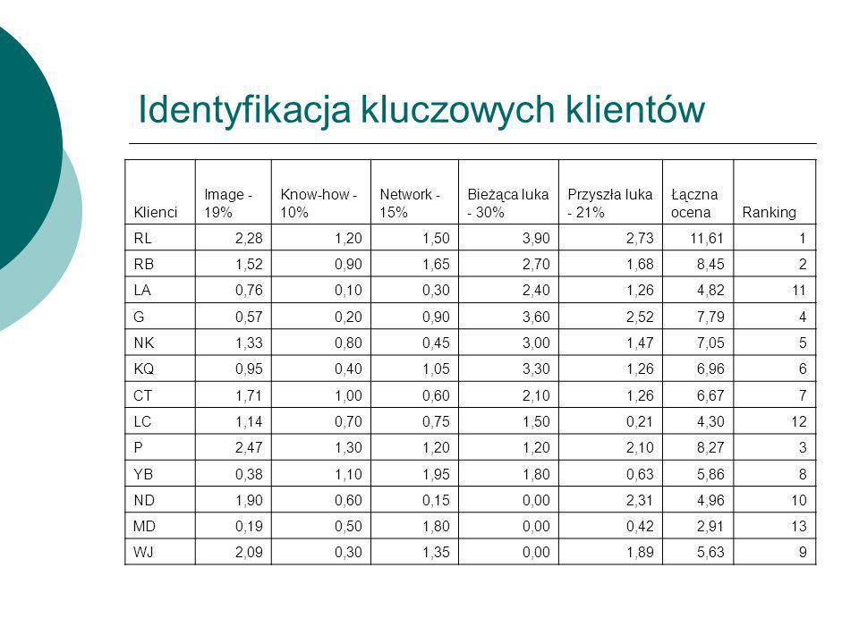 Identyfikacja kluczowych klientów Klienci Image - 19% Know-how - 10% Network - 15% Bieżąca luka - 30% Przyszła luka - 21% Łączna ocenaRanking RL2,281,