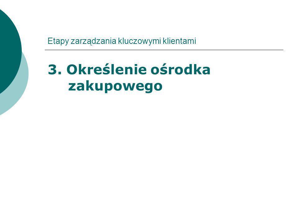 Etapy zarządzania kluczowymi klientami 3. Określenie ośrodka zakupowego