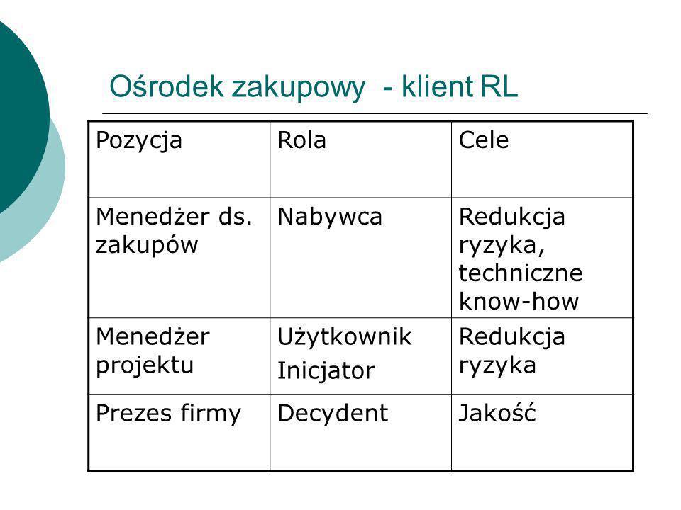 Ośrodek zakupowy - klient RL PozycjaRolaCele Menedżer ds. zakupów NabywcaRedukcja ryzyka, techniczne know-how Menedżer projektu Użytkownik Inicjator R