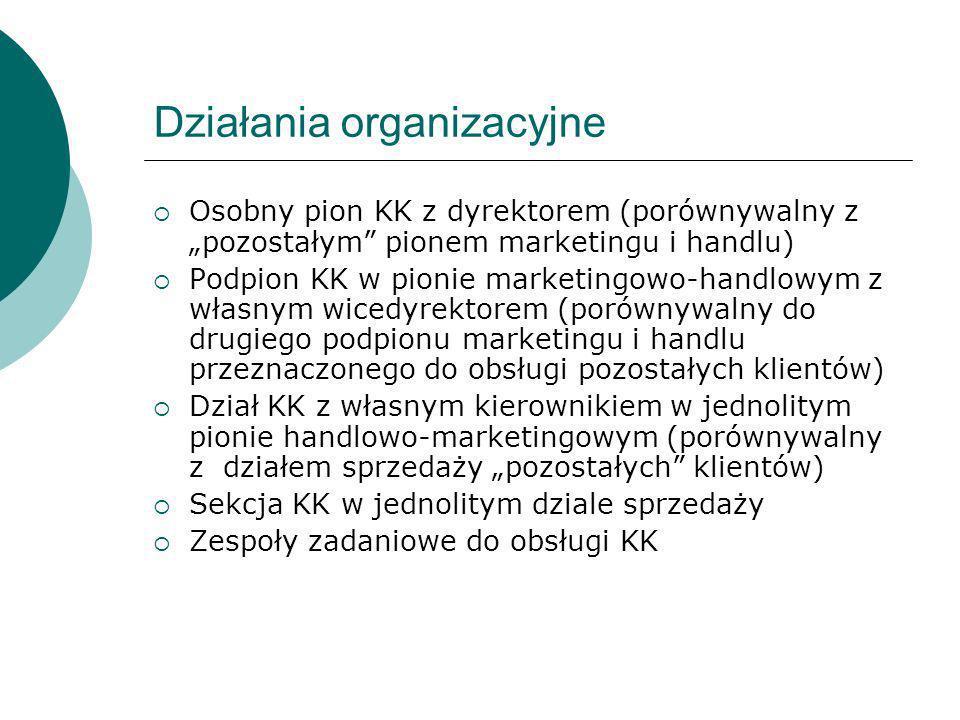 Działania organizacyjne Osobny pion KK z dyrektorem (porównywalny z pozostałym pionem marketingu i handlu) Podpion KK w pionie marketingowo-handlowym
