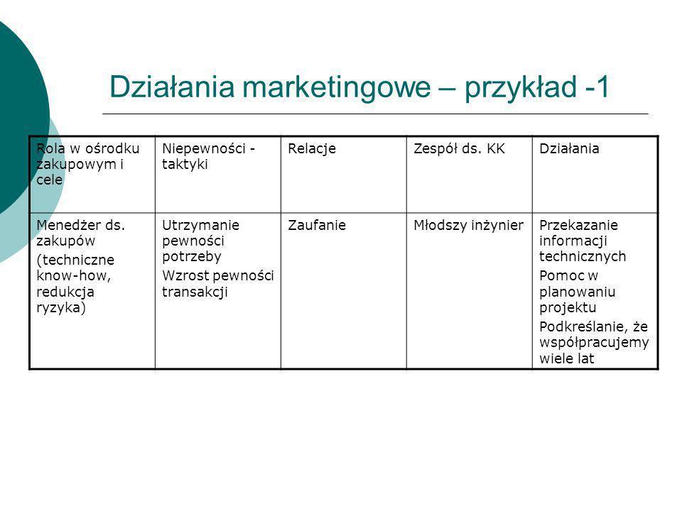 Działania marketingowe – przykład -1 Rola w ośrodku zakupowym i cele Niepewności - taktyki RelacjeZespół ds. KKDziałania Menedżer ds. zakupów (technic