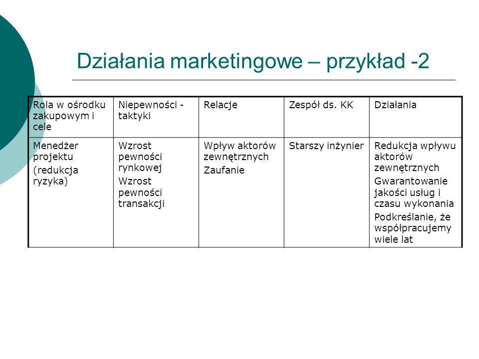 Działania marketingowe – przykład -2 Rola w ośrodku zakupowym i cele Niepewności - taktyki RelacjeZespół ds. KKDziałania Menedżer projektu (redukcja r