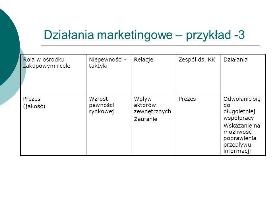 Działania marketingowe – przykład -3 Rola w ośrodku zakupowym i cele Niepewności - taktyki RelacjeZespół ds. KKDziałania Prezes (jakość) Wzrost pewnoś
