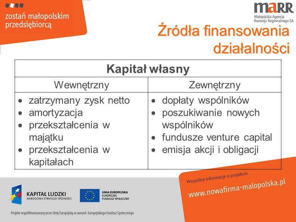 Źródła finansowania działalności Kapitał własny WewnętrznyZewnętrzny zatrzymany zysk netto amortyzacja przekształcenia w majątku przekształcenia w kap