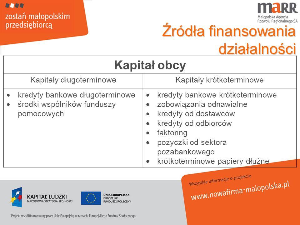 Źródła finansowania działalności Kapitał obcy Kapitały długoterminoweKapitały krótkoterminowe kredyty bankowe długoterminowe środki wspólników fundusz
