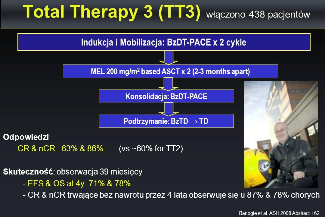Total Therapy 3 (TT3) włączono 438 pacjentów Indukcja i Mobilizacja: BzDT-PACE x 2 cykle Barlogie et al. ASH 2008 Abstract 162 MEL 200 mg/m 2 based AS