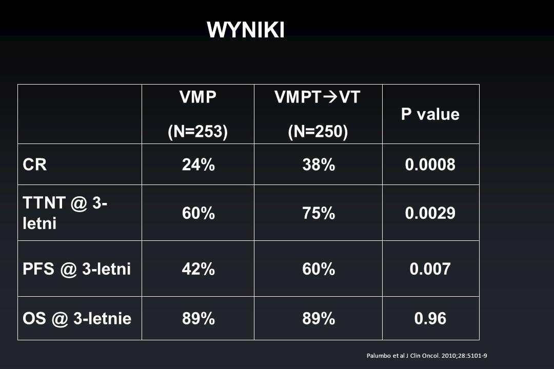 WYNIKI 0.002975%60% TTNT @ 3- letni 89% 60% 38% VMPT VT (N=250) 0.96 0.007 0.0008 P value 42%PFS @ 3-letni 89%OS @ 3-letnie 24%CR VMP (N=253) Palumbo