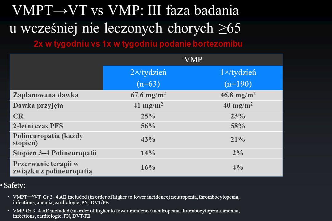 VMP 2×/tydzień (n=63) 1×/tydzień (n=190) Zaplanowana dawka67.6 mg/m 2 46.8 mg/m 2 Dawka przyjęta41 mg/m 2 40 mg/m 2 CR25%23% 2-letni czas PFS56%58% Po