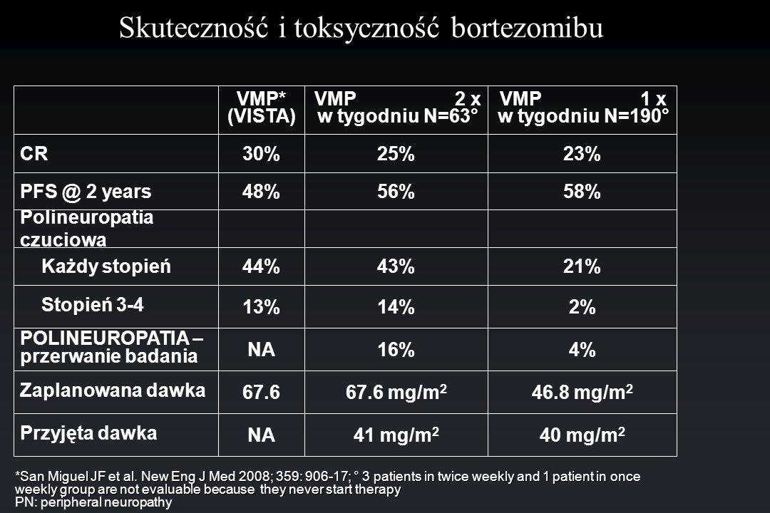 Skuteczność i toksyczność bortezomibu 46.8 mg/m 2 67.6 mg/m 2 67.6 Zaplanowana dawka 4%16%NA POLINEUROPATIA – przerwanie badania 58%56%48%PFS @ 2 year
